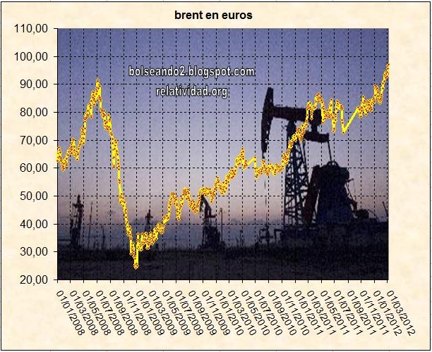 evolución del precio del petróleo en euros